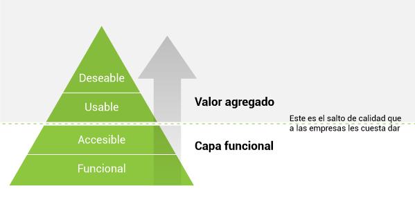 piramide UX