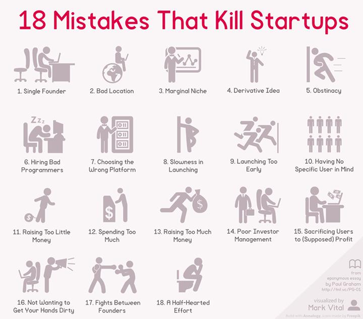 ux motivos fracaso startups